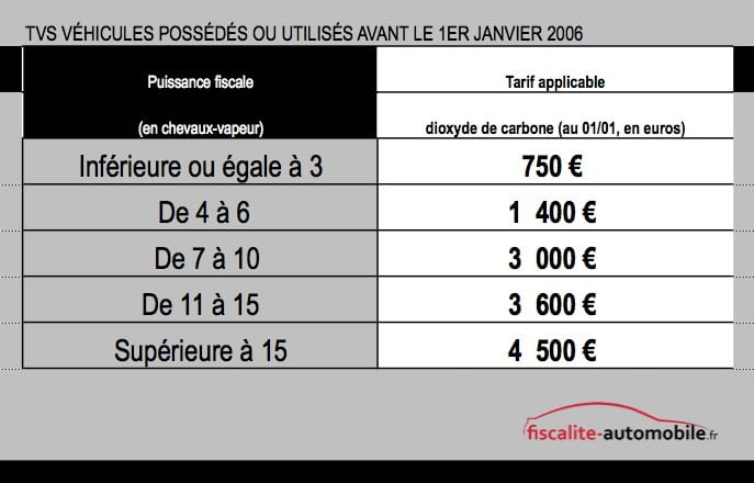 Fiscalite loa voiture