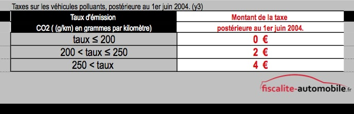 La taxe CO2 touche les véhicules non concernés par le bonus-malus, c'est-à-dire les voitures mises en circulation avant le 1er juin 2004, elles sont soumises à la surtaxe CO2.