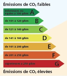 étiquette énergie CO2