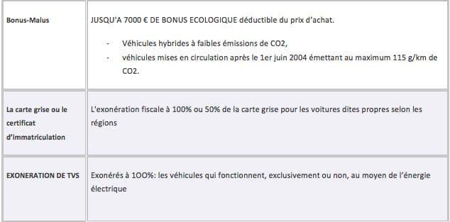 les voitures hybrides                                    fiscalite-auto-voiture-propre-4  fig.024