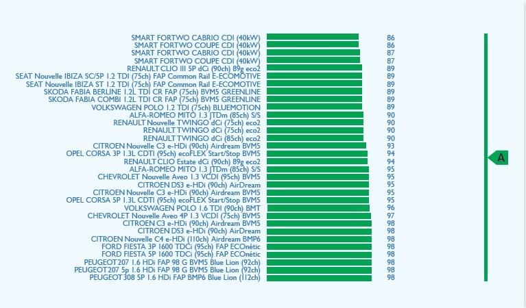 10 premières valeurs d'émissions des véhicules Diesel meilleurs véhicules Diesel-2012-co2
