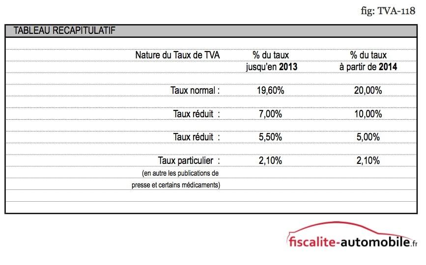 Les taux TVA à partir de 2014 TVA-TAB-RECAP-TVA-118