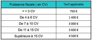 TVS pour véhicules possédés avant le 01/01/2006