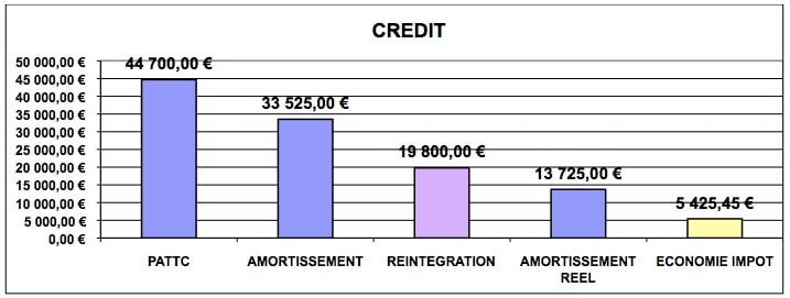 fiscalite-automobile-CREDIT