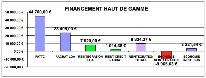 fiscalite-automobile-FINANCEMENT-HAUT-GAMME