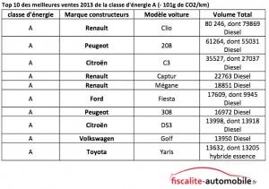 meilleures-ventes-2013