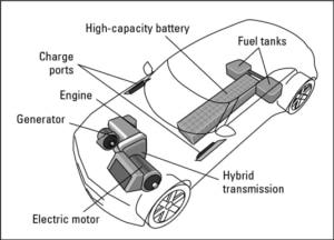 Technologie Véhicule Hybride