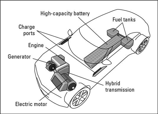 Batterie véhicule bybride