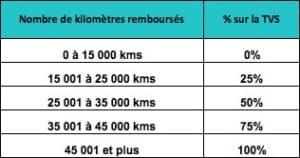 Coefficient pondérateur de la TVS en IK