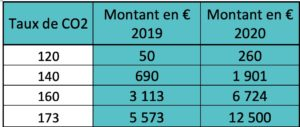taux de CO2 2019 VS 2020